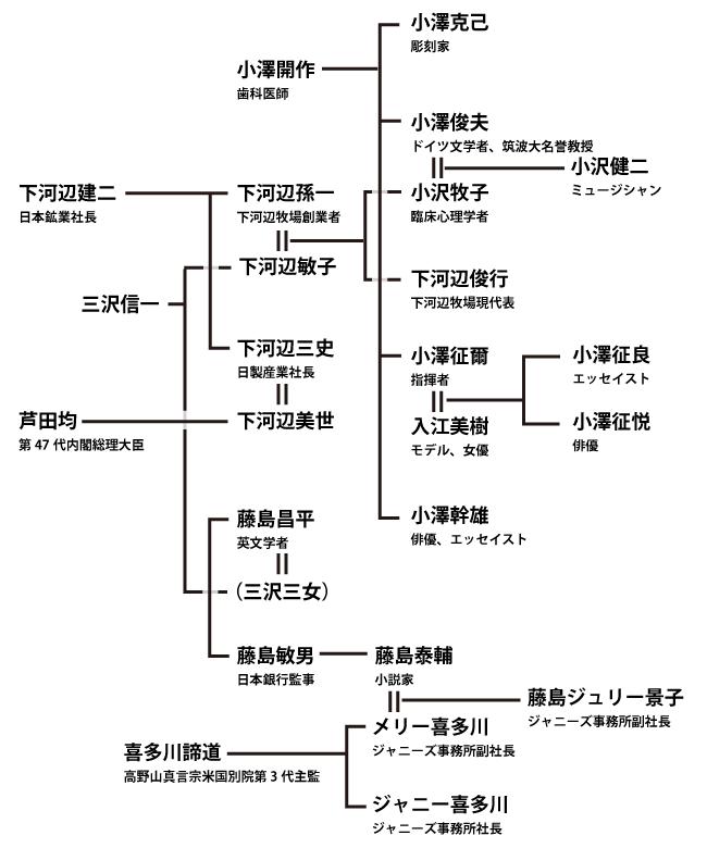 小澤家家系図