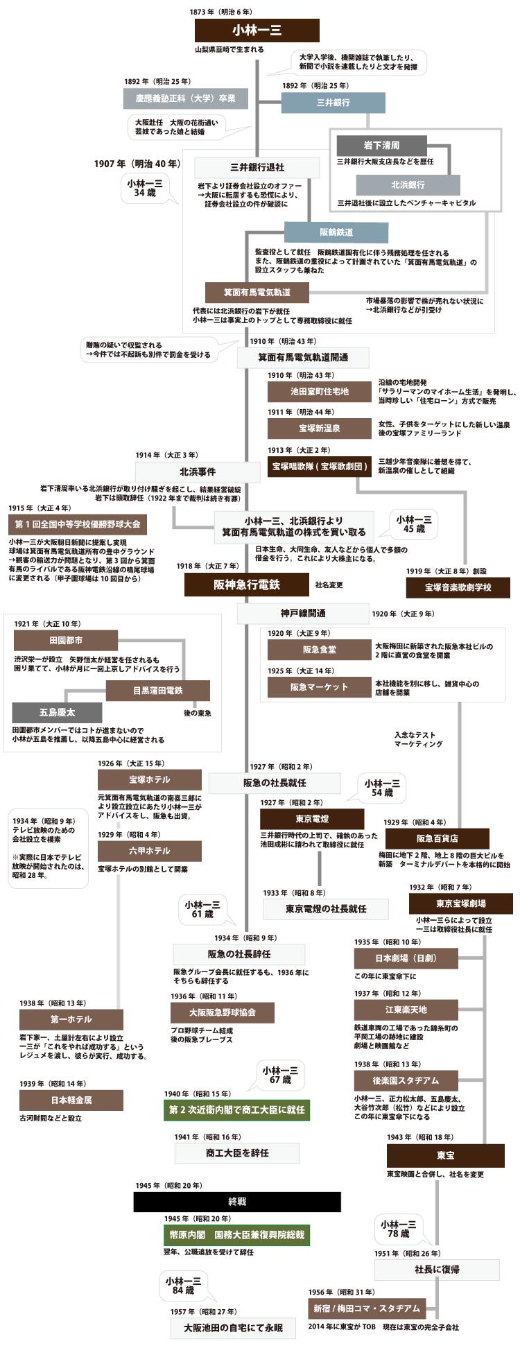 小林一三経歴